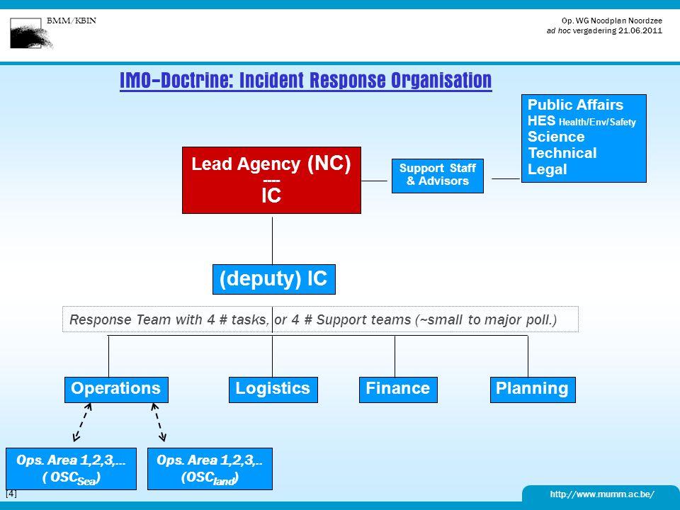 BMM/KBIN http://www.mumm.ac.be/ Op. WG Noodplan Noordzee ad hoc vergadering 21.06.2011 [4][4] IMO-Doctrine: Incident Response Organisation Lead Agency