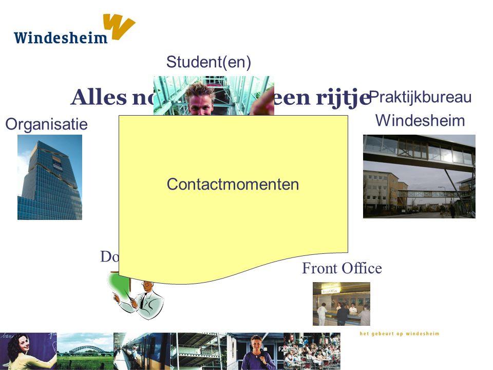 Alles nog eens op een rijtje Organisatie Praktijkbureau Windesheim Student(en) Docent Front Office Opdracht Contactmomenten