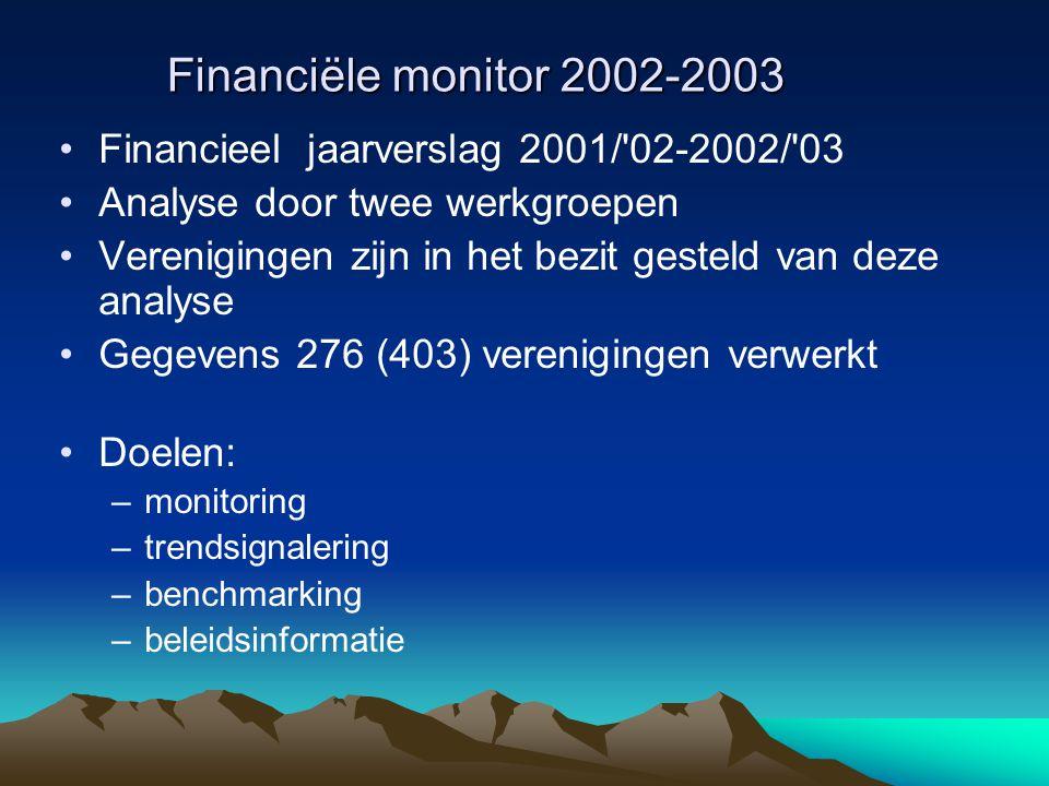 Financiële monitor 2002-2003 Financieel jaarverslag 2001/ 02-2002/ 03 Analyse door twee werkgroepen Verenigingen zijn in het bezit gesteld van deze analyse Gegevens 276 (403) verenigingen verwerkt Doelen: –monitoring –trendsignalering –benchmarking –beleidsinformatie