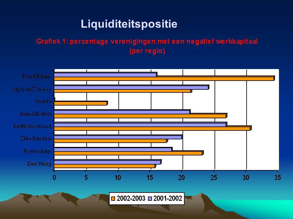 Liquiditeitspositie