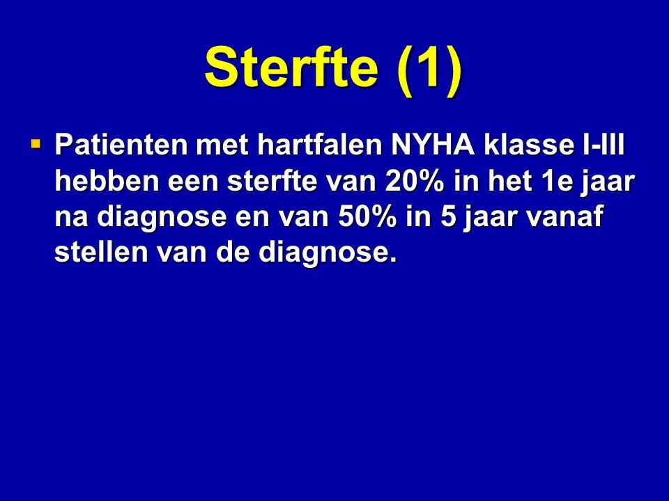 Sterfte (1)  Patienten met hartfalen NYHA klasse I-III hebben een sterfte van 20% in het 1e jaar na diagnose en van 50% in 5 jaar vanaf stellen van d