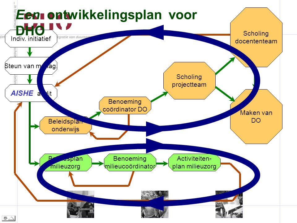 Indiv. initiatief Beleidsplan onderwijs Beleidsplan milieuzorg Steun van manag.