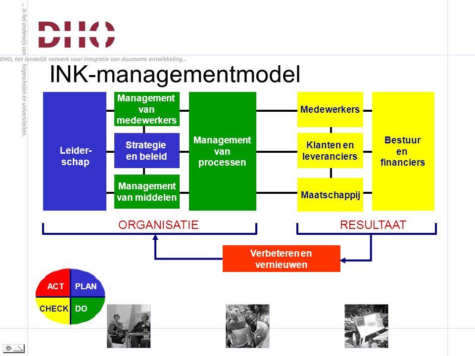INK-managementmodel PLAN DOCHECK ACT ORGANISATIERESULTAAT Verbeteren en vernieuwen Leider- schap Management van medewerkers Strategie en beleid Management van processen Management van middelen Maatschappij Bestuur en financiers Klanten en leveranciers Medewerkers