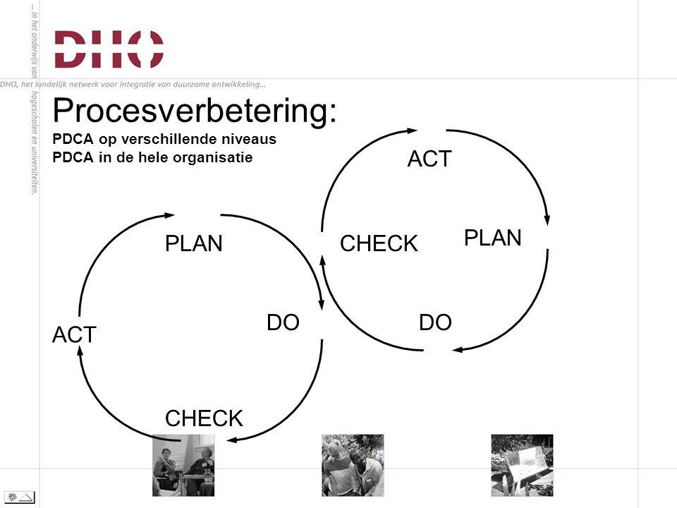 ACT CHECK DO PLANCHECK ACT PLAN DO Procesverbetering: PDCA op verschillende niveaus PDCA in de hele organisatie