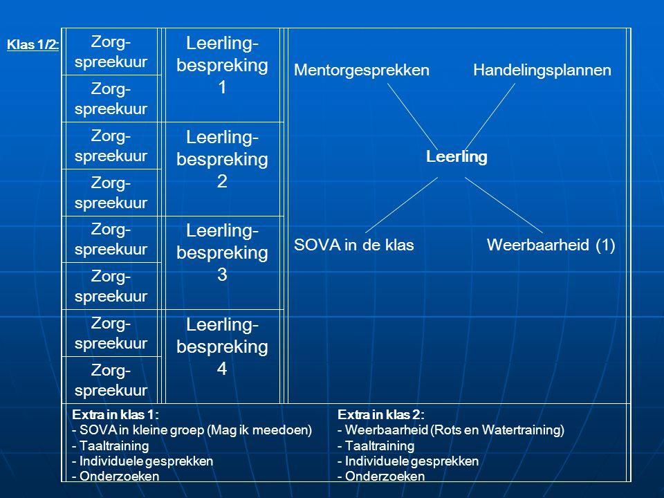 Zorg- spreekuur Leerling- bespreking 1 Mentorgesprekken Handelingsplannen Leerling SOVA in de klas Weerbaarheid (1) Zorg- spreekuur Zorg- spreekuur Leerling- bespreking 2 Zorg- spreekuur Zorg- spreekuur Leerling- bespreking 3 Zorg- spreekuur Zorg- spreekuur Leerling- bespreking 4 Zorg- spreekuur Extra in klas 1:Extra in klas 2: - SOVA in kleine groep (Mag ik meedoen)- Weerbaarheid (Rots en Watertraining)- Taaltraining- Individuele gesprekken- Onderzoeken Klas 1/2: