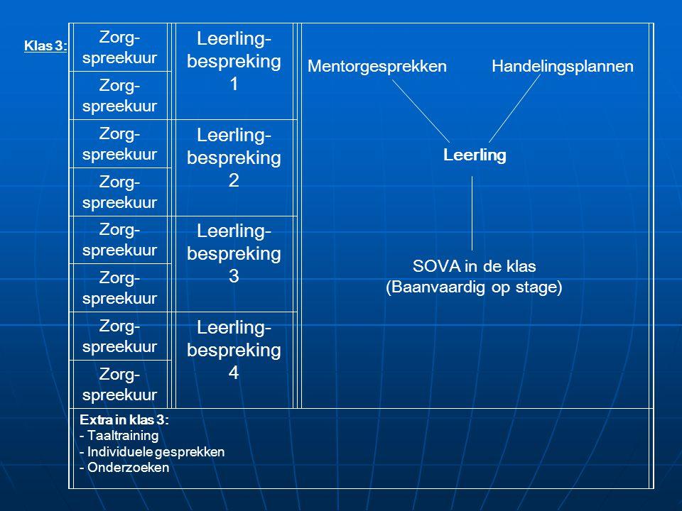 Zorg- spreekuur Leerling- bespreking 1 Mentorgesprekken Handelingsplannen Leerling SOVA in de klas (Baanvaardig op stage) Zorg- spreekuur Zorg- spreek