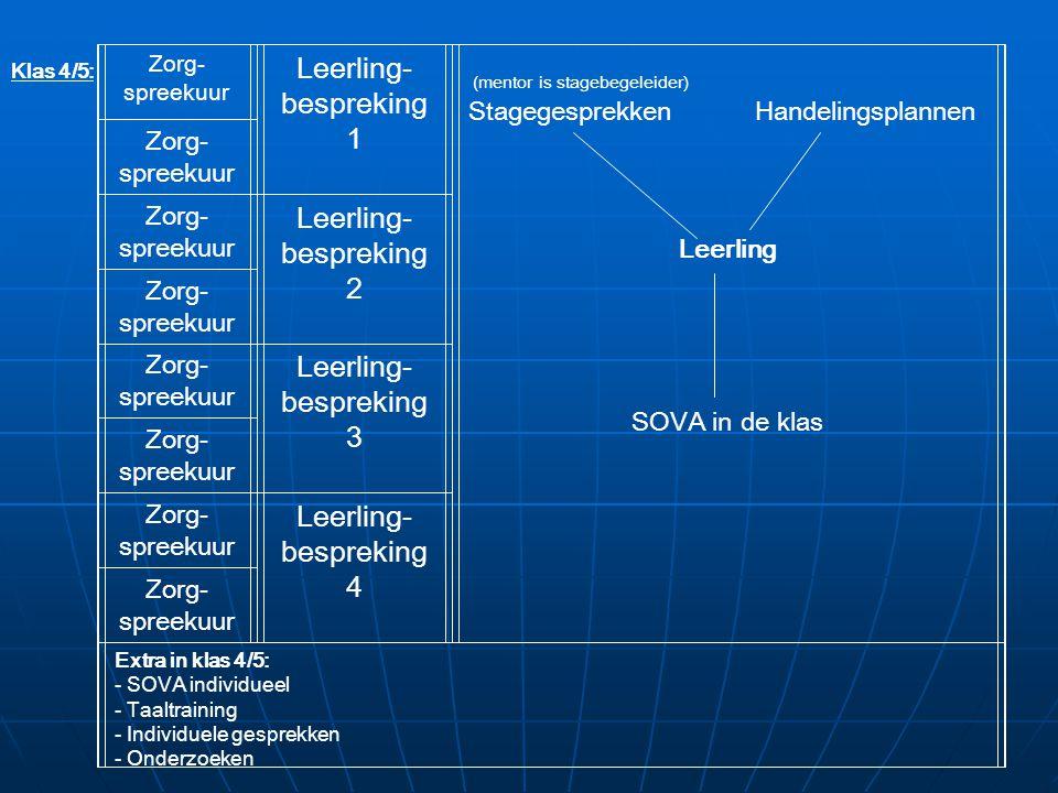 Klas 4/5: Zorg- spreekuur Leerling- bespreking 1 (mentor is stagebegeleider) Stagegesprekken Handelingsplannen Leerling SOVA in de klas Zorg- spreekuur Zorg- spreekuur Leerling- bespreking 2 Zorg- spreekuur Zorg- spreekuur Leerling- bespreking 3 Zorg- spreekuur Zorg- spreekuur Leerling- bespreking 4 Zorg- spreekuur Extra in klas 4/5: - SOVA individueel - Taaltraining - Individuele gesprekken - Onderzoeken