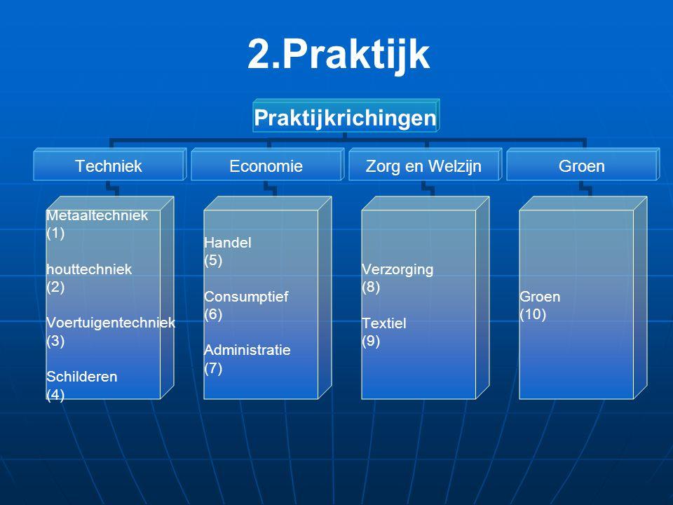 Praktijkrichingen Techniek Metaaltechniek (1) houttechniek (2) Voertuigentechniek (3) Schilderen (4) Economie Handel (5) Consumptief (6) Administratie (7) Zorg en Welzijn Verzorging (8) Textiel (9) Groen (10) 2.Praktijk