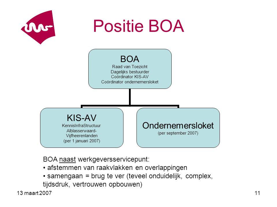 13 maart 200712 BOA in 2007 Structurele samenwerking onderwijs- arbeidsmarkt vormgeven: positioneren en borgen BOA KIS-AV voortzetten: projecten en bijeenkomsten Ondernemersloket starten (september) Plan van aanpak 2007 (maart) Meerjarenplan: strategie en samenhang