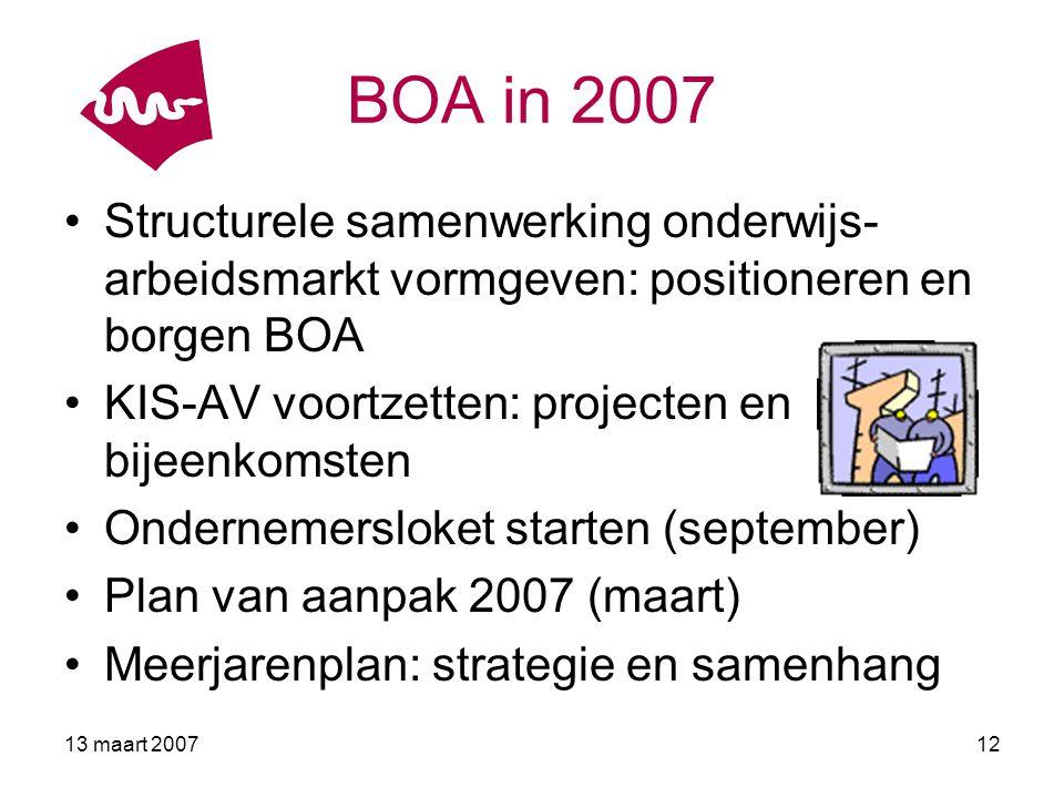 13 maart 200713 KIS-AV: Projecten Coördinator KIS-AV * coördinatie * regietaken Project Prof.