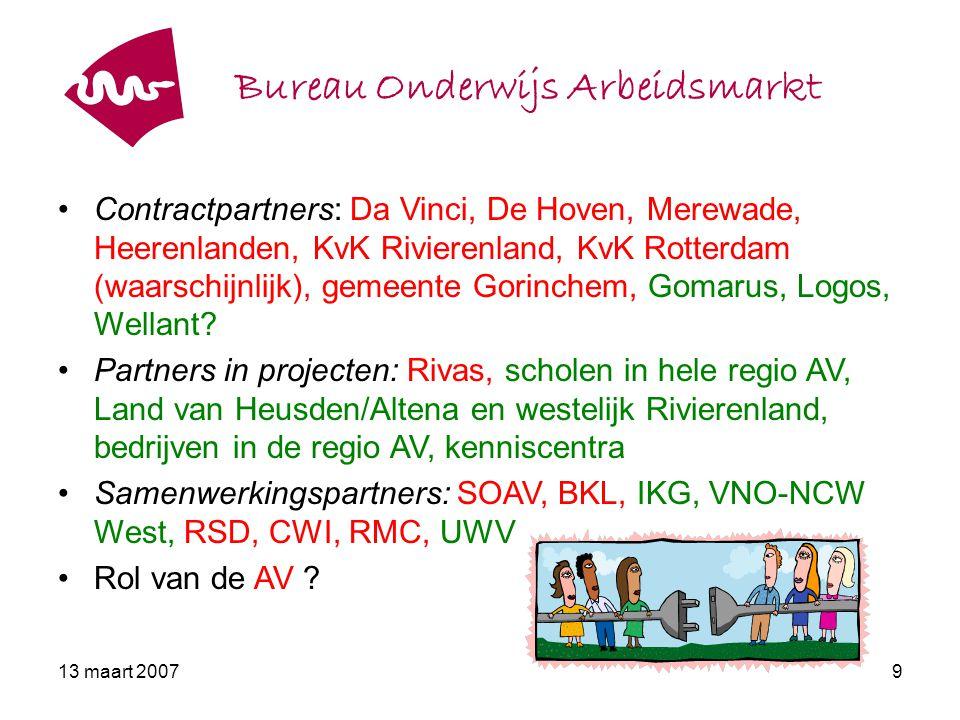 13 maart 200710 Bureau Onderwijs Arbeidsmarkt BOA: uitvoeringsorganisatie van onderwijsinstellingen, bedrijven en gemeenten Ambitie: Het informeren over organisaties, activiteiten, projecten en individuele mogelijkheden op het gebied van onderwijs en arbeidsmarkt.