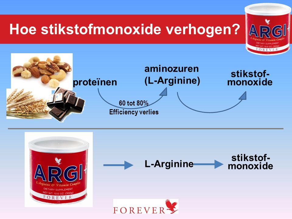 Hoe stikstofmonoxide verhogen? proteïnen aminozuren (L-Arginine) stikstof- monoxide 60 tot 80% Efficiency verlies L-Arginine stikstof- monoxide