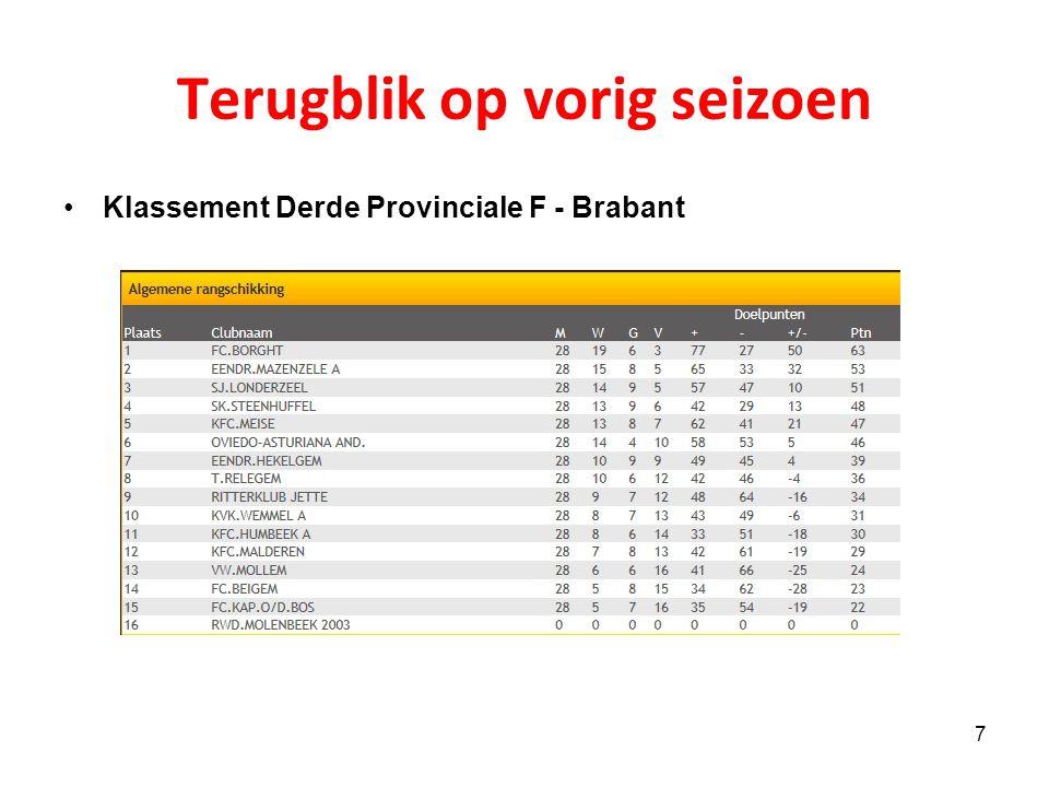 Terugblik op vorig seizoen 7 Klassement Derde Provinciale F - Brabant
