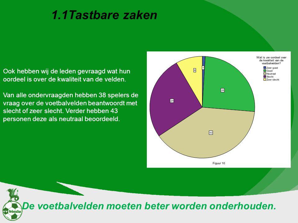 1.1Tastbare zaken Ook hebben wij de leden gevraagd wat hun oordeel is over de kwaliteit van de velden. Van alle ondervraagden hebben 38 spelers de vra