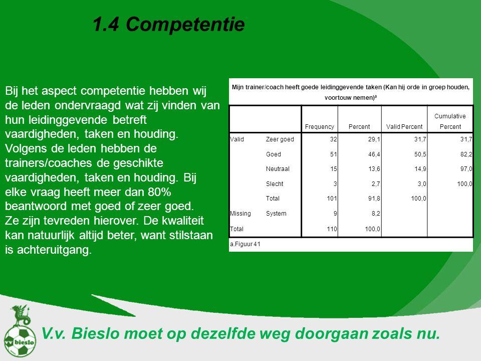 1.4 Competentie Bij het aspect competentie hebben wij de leden ondervraagd wat zij vinden van hun leidinggevende betreft vaardigheden, taken en houdin