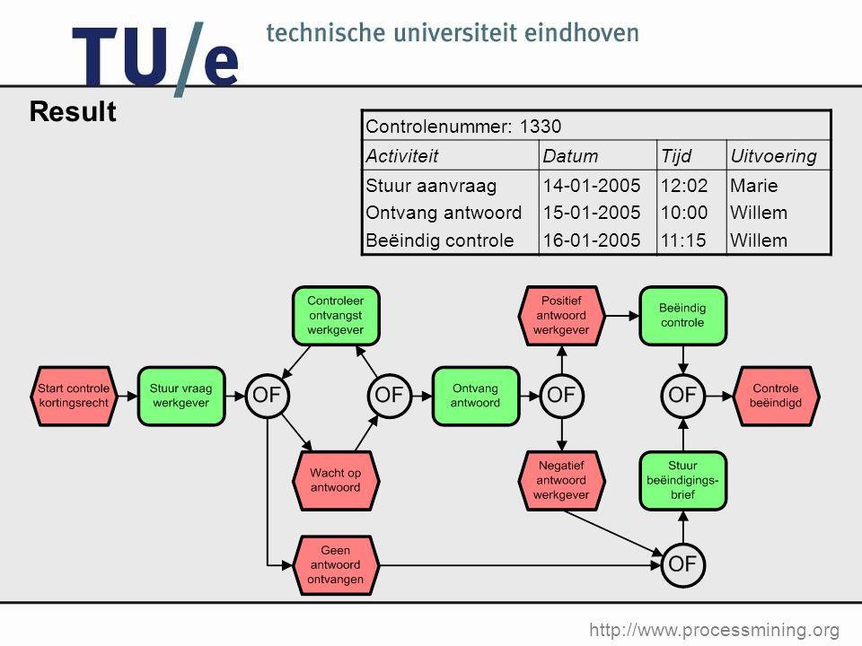 http://www.processmining.org Result Controlenummer: 1330 ActiviteitDatumTijdUitvoering Stuur aanvraag Ontvang antwoord Beëindig controle 14-01-2005 15-01-2005 16-01-2005 12:02 10:00 11:15 Marie Willem