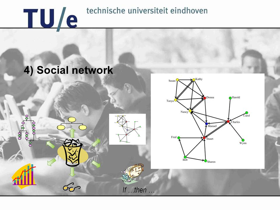 4) Social network If …then …