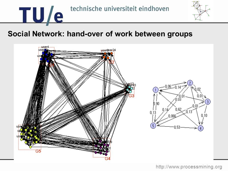 http://www.processmining.org Social Network: hand-over of work between groups