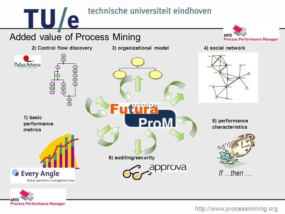 http://www.processmining.org 1) basic performance metrics 2) Control flow discovery3) organizational model4) social network 5) performance characteristics If …then … 6) auditing/security Added value of Process Mining