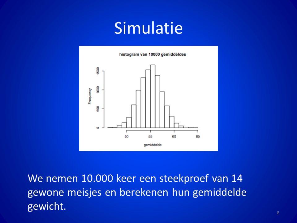 Simulatie 8 We nemen 10.000 keer een steekproef van 14 gewone meisjes en berekenen hun gemiddelde gewicht.
