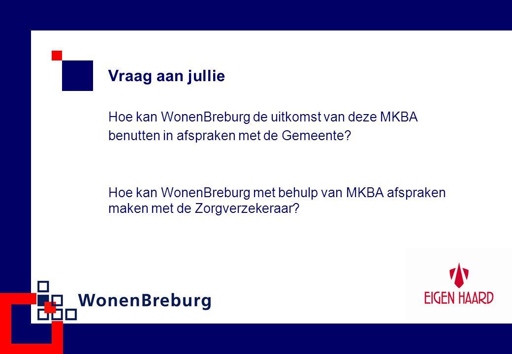 Vraag aan jullie Hoe kan WonenBreburg de uitkomst van deze MKBA benutten in afspraken met de Gemeente? Hoe kan WonenBreburg met behulp van MKBA afspra