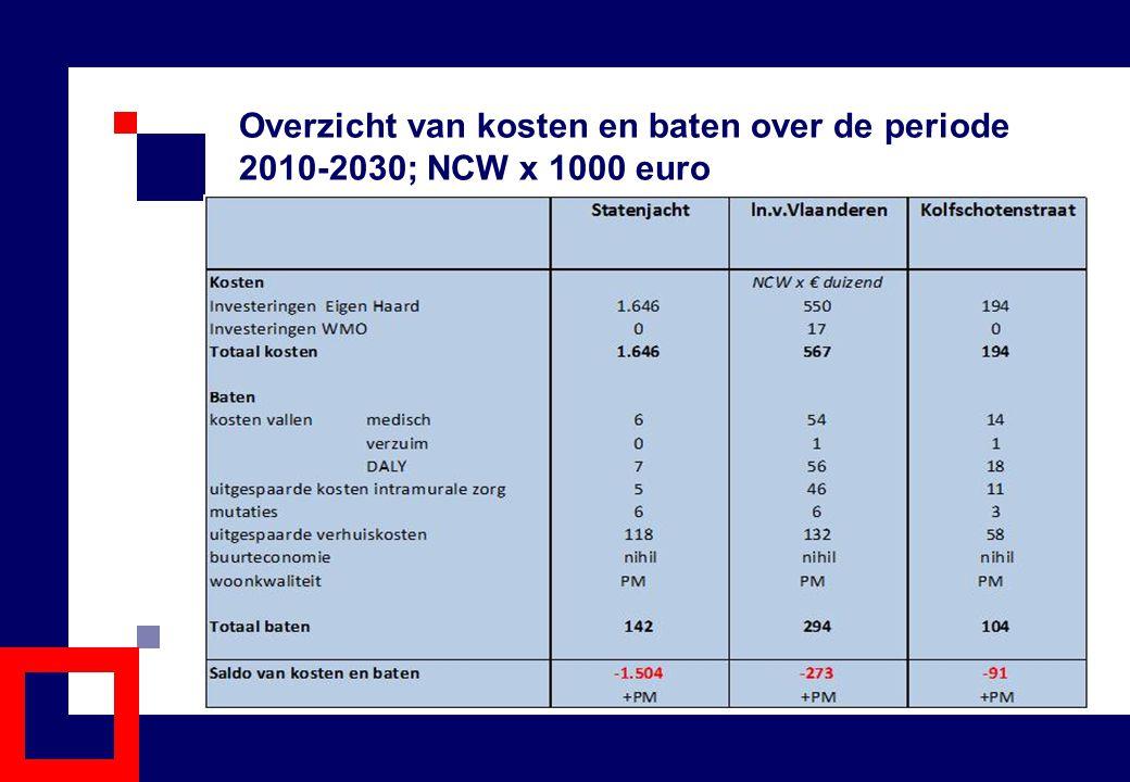 Overzicht van kosten en baten over de periode 2010-2030; NCW x 1000 euro