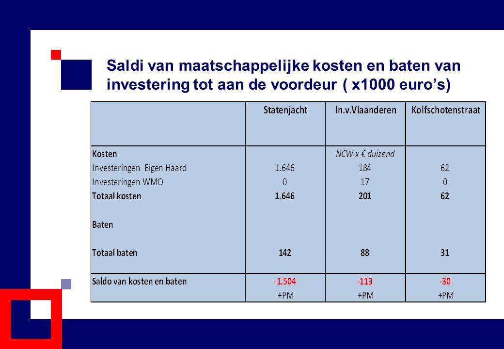 Saldi van maatschappelijke kosten en baten van investering tot aan de voordeur ( x1000 euro's)