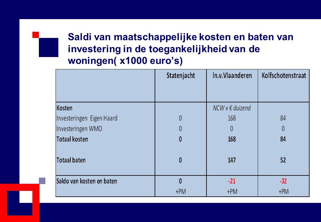 Saldi van maatschappelijke kosten en baten van investering in de toegankelijkheid van de woningen( x1000 euro's)