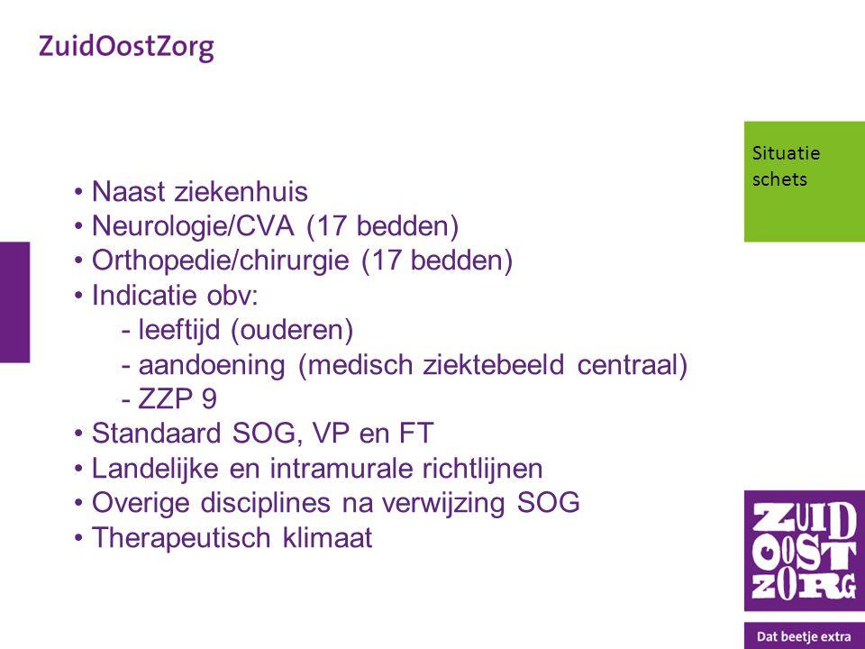 Naast ziekenhuis Neurologie/CVA (17 bedden) Orthopedie/chirurgie (17 bedden) Indicatie obv: - leeftijd (ouderen) - aandoening (medisch ziektebeeld cen