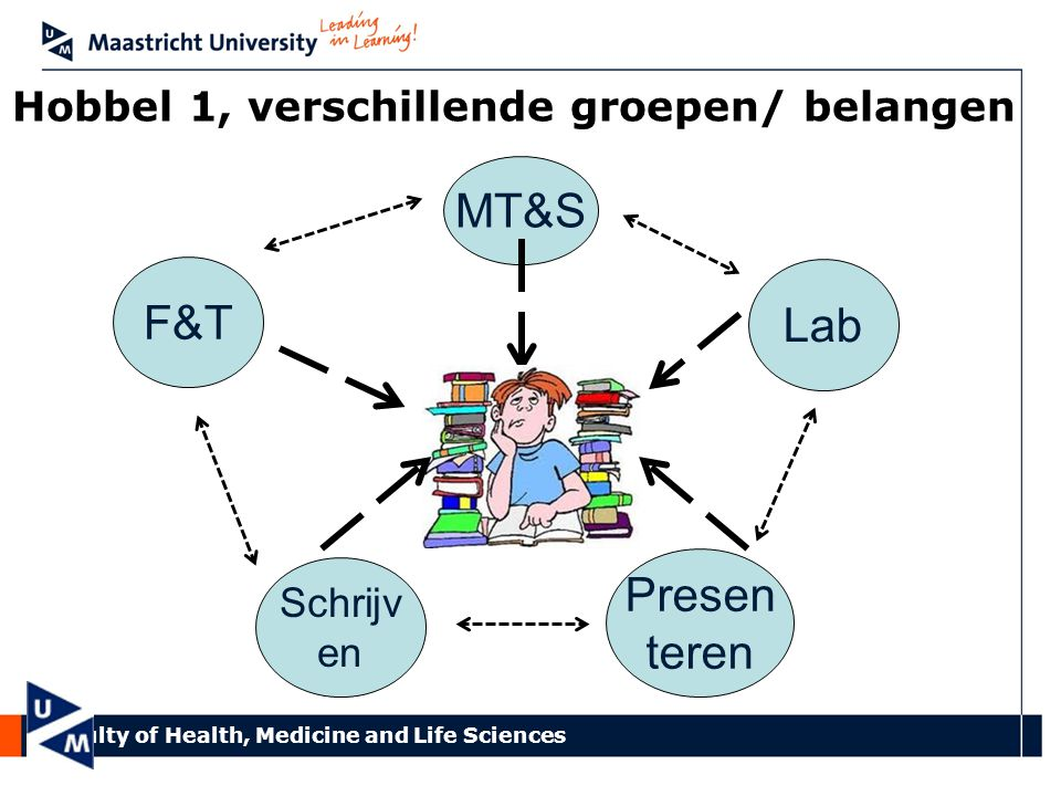 Faculty of Health, Medicine and Life Sciences Presen teren Schrijv en F&T Lab MT&S Hobbel 1, verschillende groepen/ belangen