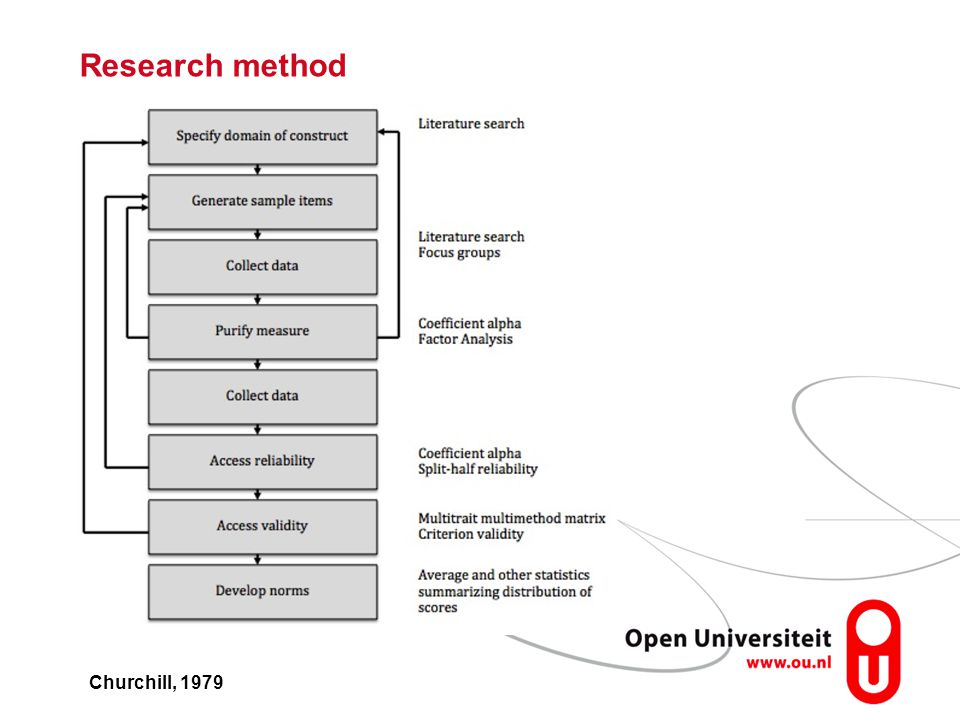 Research method Churchill, 1979