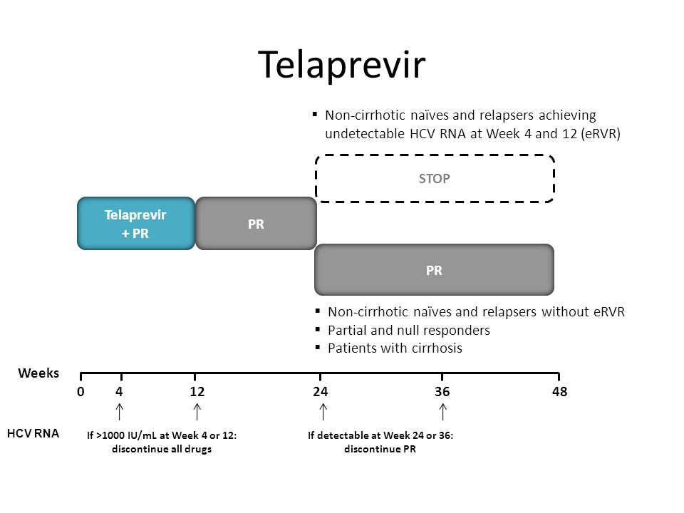Telaprevir 2404812364 Weeks STOP PR Telaprevir + PR PR  Non-cirrhotic naïves and relapsers achieving undetectable HCV RNA at Week 4 and 12 (eRVR)  Non-cirrhotic naïves and relapsers without eRVR  Partial and null responders  Patients with cirrhosis HCV RNA If >1000 IU/mL at Week 4 or 12: discontinue all drugs If detectable at Week 24 or 36: discontinue PR