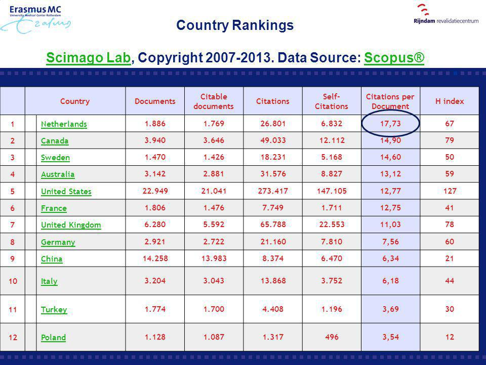 Country Rankings Scimago Lab, Copyright 2007-2013. Data Source: Scopus® Scimago LabScopus® CountryDocuments Citable documents Citations Self- Citation