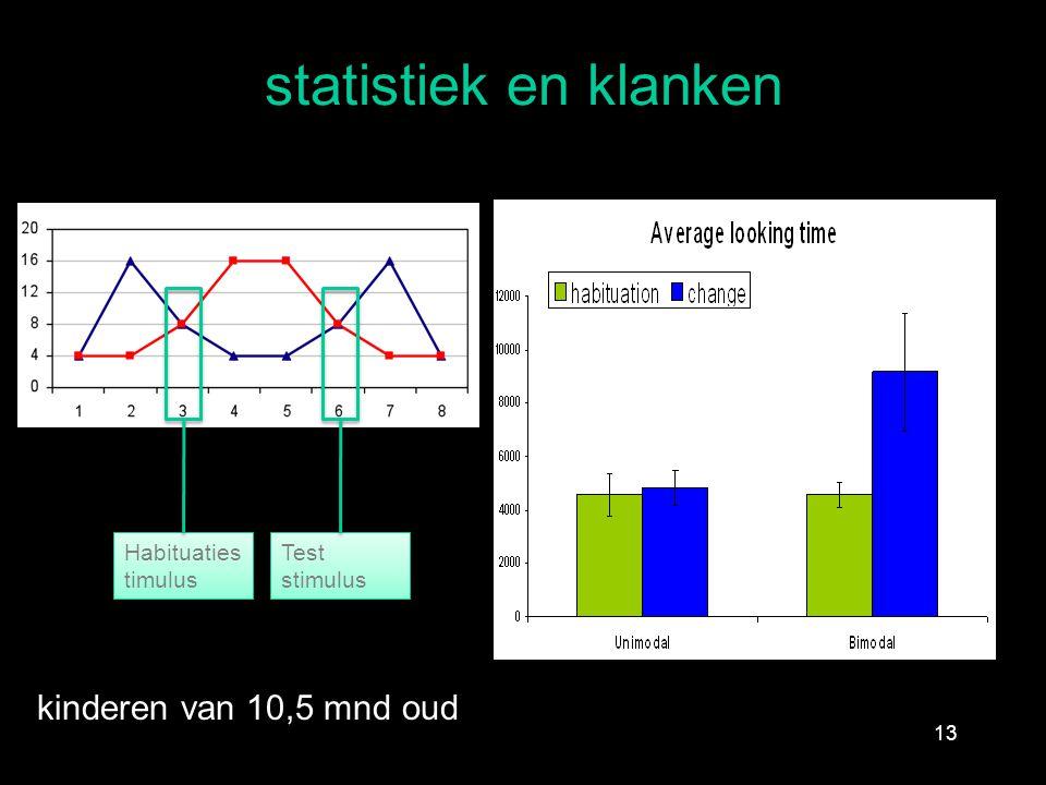 statistiek en klanken 13 Habituaties timulus Test stimulus kinderen van 10,5 mnd oud