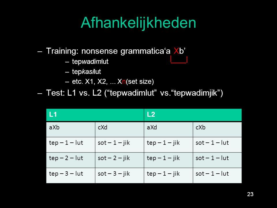 "Afhankelijkheden –Training: nonsense grammatica'a Xb' –tepwadimlut –tepkasilut –etc. X1, X2,... Xn(set size) –Test: L1 vs. L2 (""tepwadimlut"" vs.""tepwa"