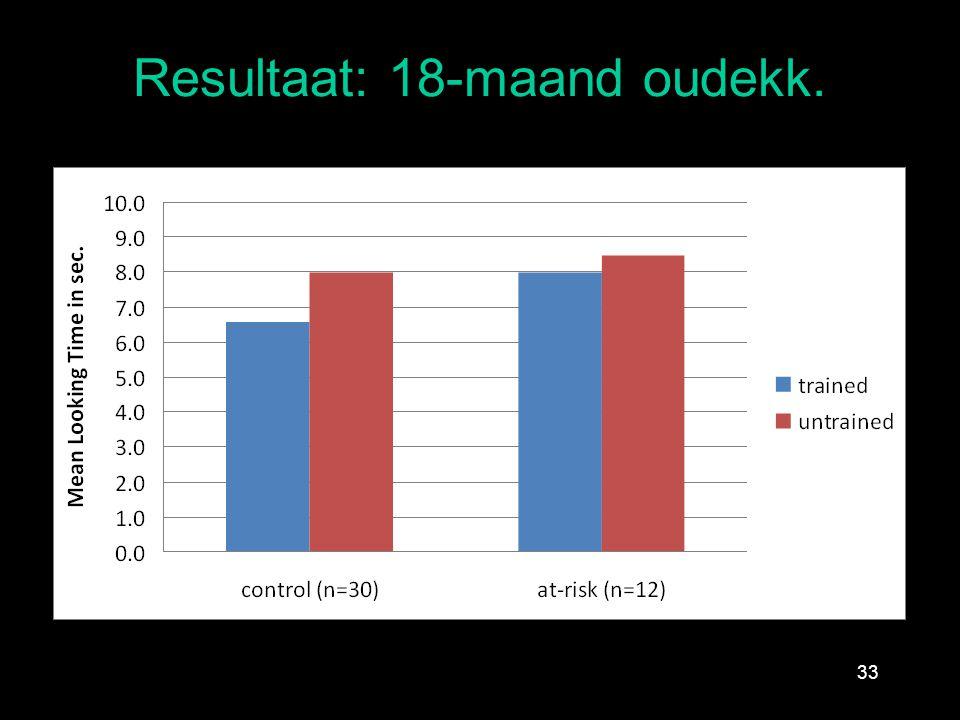 Resultaat: 18-maand oudekk. 33 *