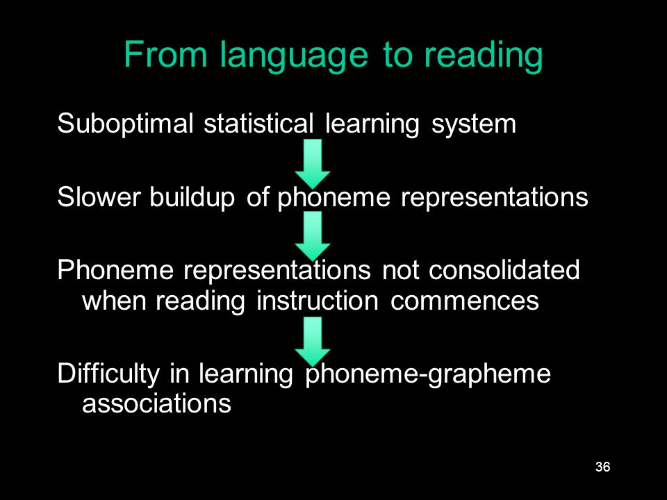From language to reading Suboptimal statistical learning system Slower buildup of phoneme representations Phoneme representations not consolidated when reading instruction commences Difficulty in learning phoneme-grapheme associations 36