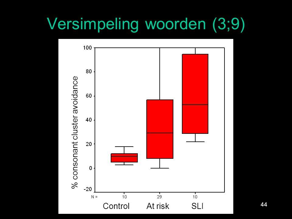 Versimpeling woorden (3;9) 44 % consonant cluster avoidance Control At risk SLI