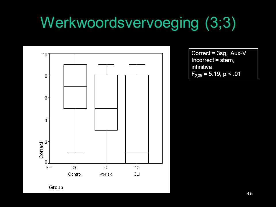 46 Werkwoordsvervoeging (3;3) Correct = 3sg, Aux-V Incorrect = stem, infinitive F 2,85 = 5.19, p <.01