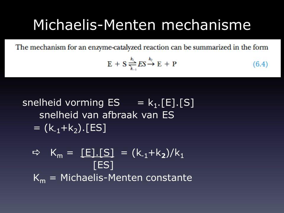 Michaelis-Menten mechanisme snelheid vorming ES = k 1.[E].[S] snelheid van afbraak van ES = (k -1 +k 2 ).[ES]  K m = [E].[S] = (k -1 +k 2 )/k 1 [ES