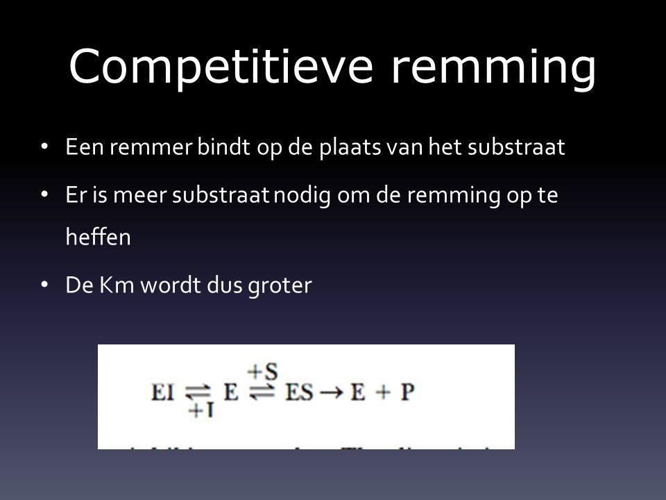 Competitieve remming Een remmer bindt op de plaats van het substraat Er is meer substraat nodig om de remming op te heffen De Km wordt dus groter