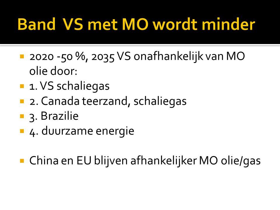  2020 -50 %, 2035 VS onafhankelijk van MO olie door:  1. VS schaliegas  2. Canada teerzand, schaliegas  3. Brazilie  4. duurzame energie  China