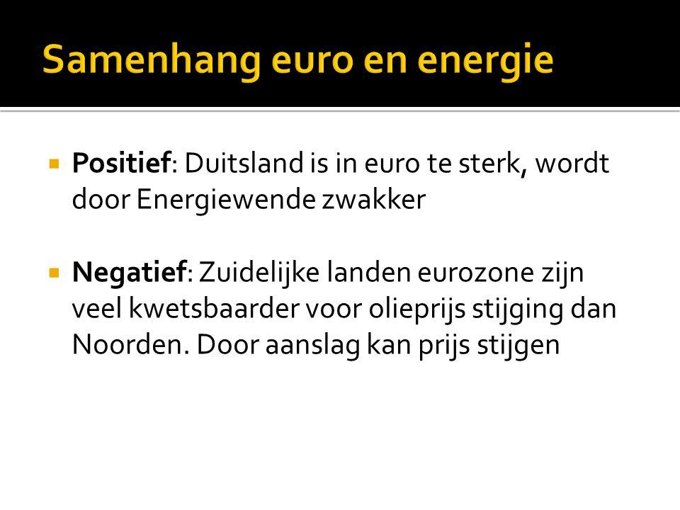  Positief: Duitsland is in euro te sterk, wordt door Energiewende zwakker  Negatief: Zuidelijke landen eurozone zijn veel kwetsbaarder voor olieprijs stijging dan Noorden.