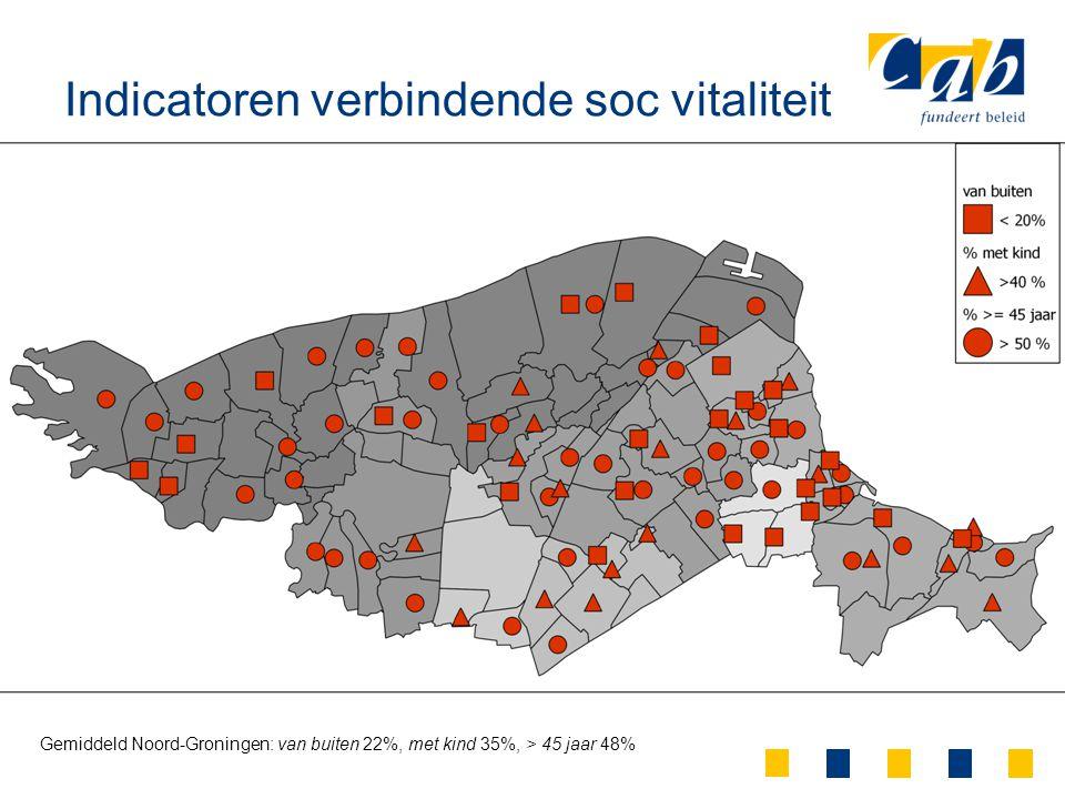 Indicatoren verbindende soc vitaliteit Gemiddeld Noord-Groningen: van buiten 22%, met kind 35%, > 45 jaar 48%