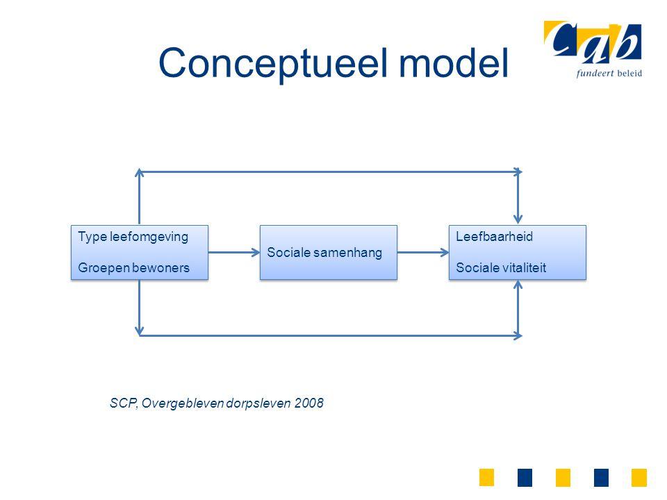 Conceptueel model SCP, Overgebleven dorpsleven 2008 Type leefomgeving Groepen bewoners Type leefomgeving Groepen bewoners Sociale samenhang Leefbaarhe