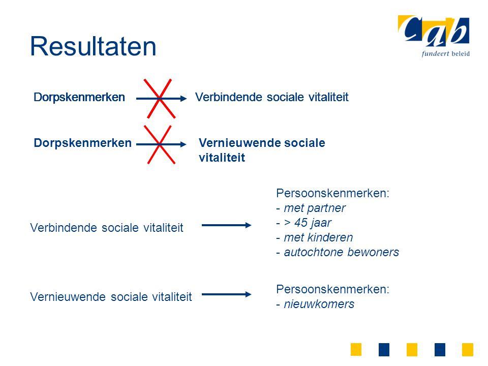 Resultaten DorpskenmerkenVerbindende sociale vitaliteitDorpskenmerken Verbindende sociale vitaliteitDorpskenmerken Verbindende sociale vitaliteitDorps