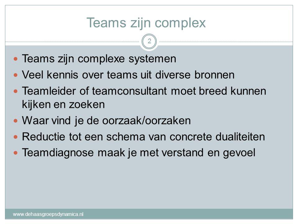 Teams zijn complex Teams zijn complexe systemen Veel kennis over teams uit diverse bronnen Teamleider of teamconsultant moet breed kunnen kijken en zo