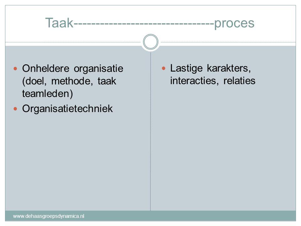 Taak--------------------------------proces Onheldere organisatie (doel, methode, taak teamleden) Organisatietechniek Lastige karakters, interacties, r