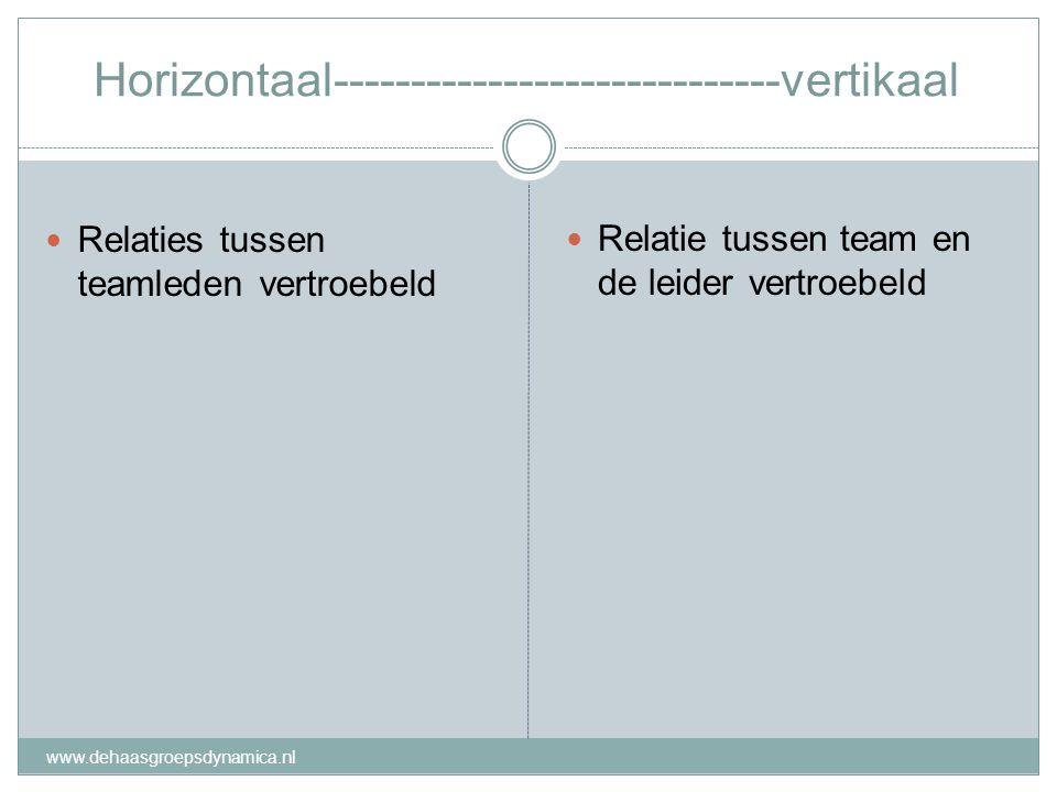 Horizontaal-----------------------------vertikaal Relaties tussen teamleden vertroebeld Relatie tussen team en de leider vertroebeld www.dehaasgroepsd