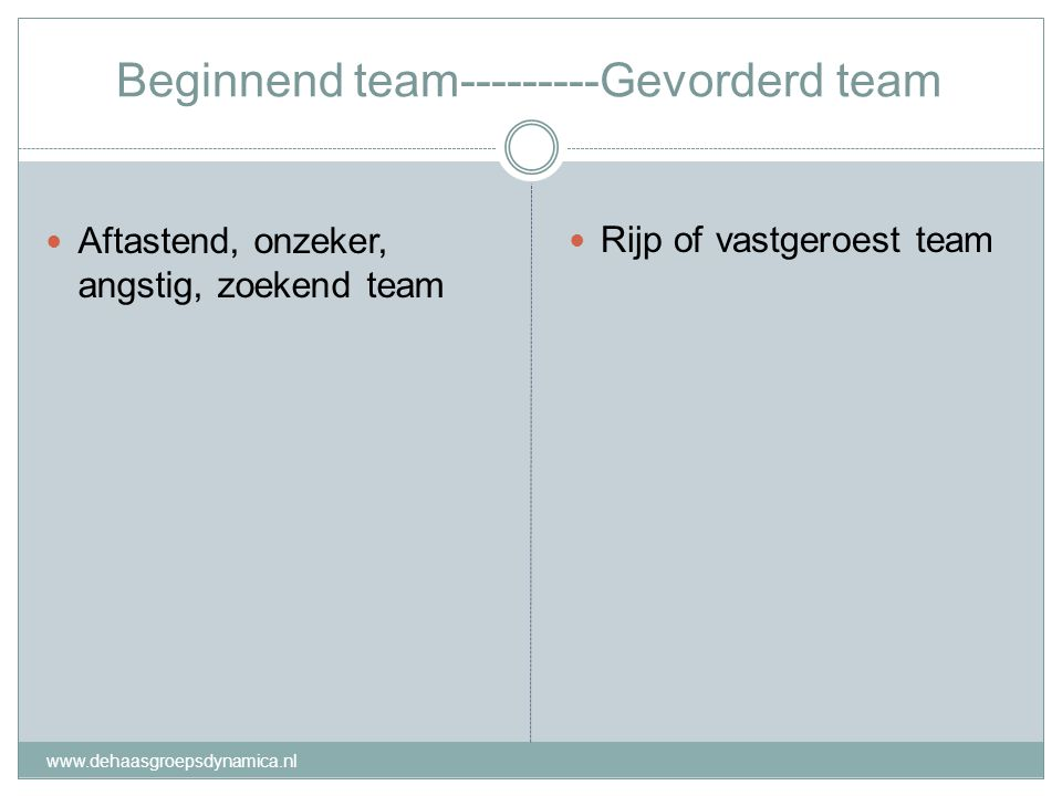 Beginnend team---------Gevorderd team Aftastend, onzeker, angstig, zoekend team Rijp of vastgeroest team www.dehaasgroepsdynamica.nl